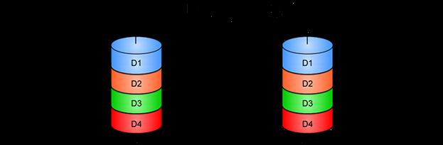 Understanding RAID | Bots!